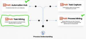 Process Understanding UiPath